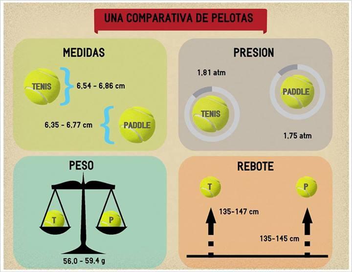 Diferencias entre las pelotas de pádel y las de tenis