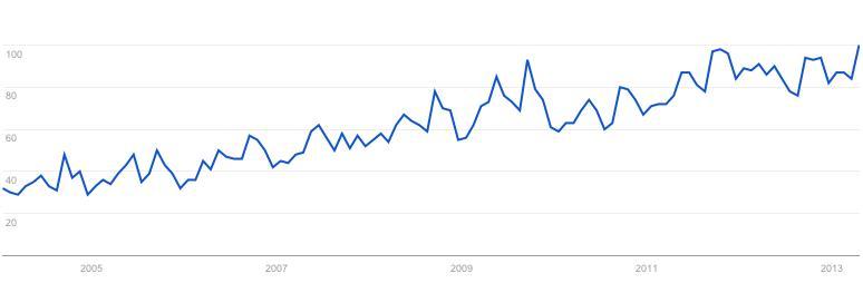Graficas de busquedas de padel en Google