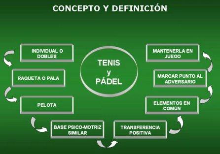 Historia de los juegos de pelota. Tenis y padel