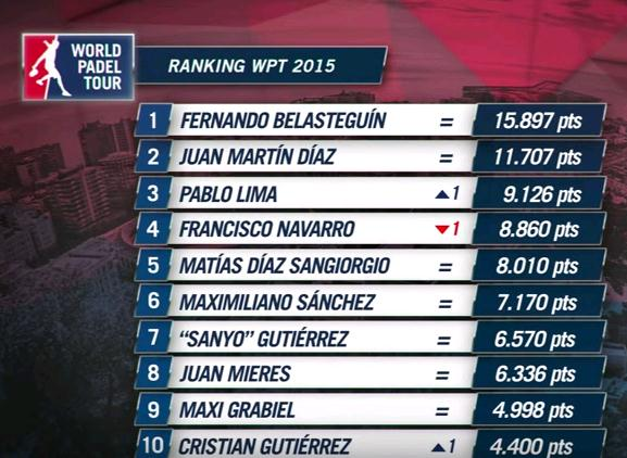 Ranking World Padel Tour en Agosto 2015