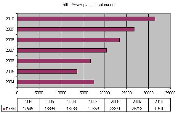 evolucion_licencias_federativas_del_padel__hasta_2010
