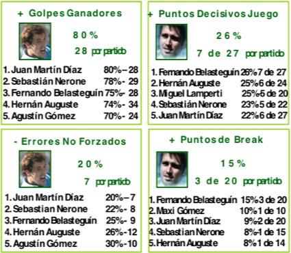 Ranking estadístico de los jugadores profesionales de padel