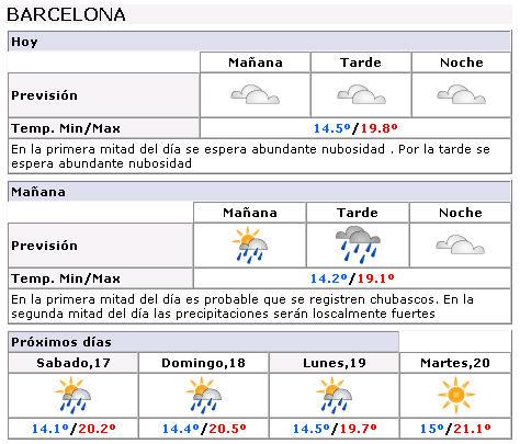 Previsión metereológica padel pro tour Barcelona 2008